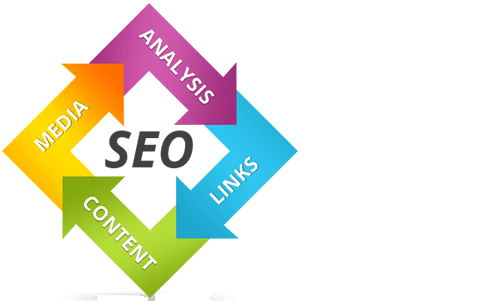 ethiopia Search Engine Optimization (SEO)